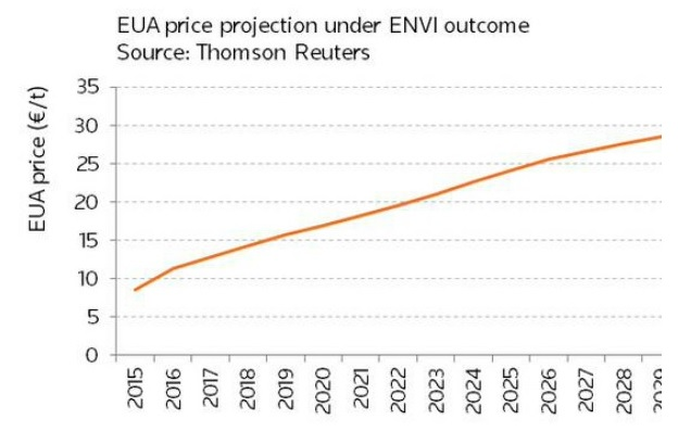 carbon_market_price_projections